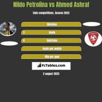 Nildo Petrolina vs Ahmed Ashraf h2h player stats