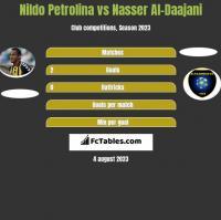 Nildo Petrolina vs Nasser Al-Daajani h2h player stats