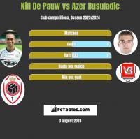 Nill De Pauw vs Azer Busuladic h2h player stats