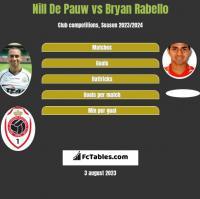 Nill De Pauw vs Bryan Rabello h2h player stats