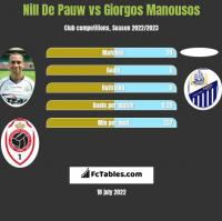 Nill De Pauw vs Giorgos Manousos h2h player stats