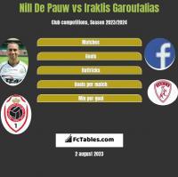 Nill De Pauw vs Iraklis Garoufalias h2h player stats