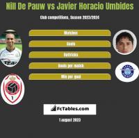 Nill De Pauw vs Javier Horacio Umbides h2h player stats