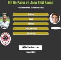 Nill De Pauw vs Jose Raul Baena h2h player stats