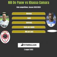 Nill De Pauw vs Khassa Camara h2h player stats