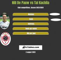 Nill De Pauw vs Tal Kachila h2h player stats