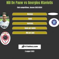Nill De Pauw vs Georgios Ntaviotis h2h player stats