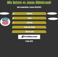 Nils Butzen vs Jonas Hildebrandt h2h player stats