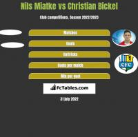 Nils Miatke vs Christian Bickel h2h player stats