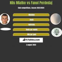 Nils Miatke vs Fanol Perdedaj h2h player stats