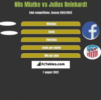 Nils Miatke vs Julius Reinhardt h2h player stats