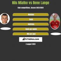 Nils Miatke vs Rene Lange h2h player stats