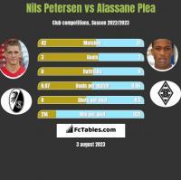 Nils Petersen vs Alassane Plea h2h player stats