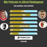 Nils Petersen vs Alfred Finnbogason h2h player stats