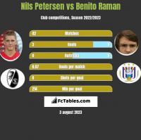 Nils Petersen vs Benito Raman h2h player stats