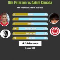 Nils Petersen vs Daichi Kamada h2h player stats
