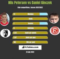 Nils Petersen vs Daniel Ginczek h2h player stats
