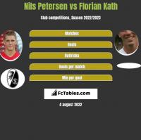 Nils Petersen vs Florian Kath h2h player stats