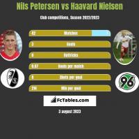 Nils Petersen vs Haavard Nielsen h2h player stats