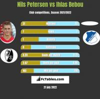 Nils Petersen vs Ihlas Bebou h2h player stats