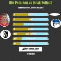 Nils Petersen vs Ishak Belfodil h2h player stats
