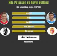 Nils Petersen vs Kevin Volland h2h player stats