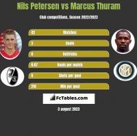 Nils Petersen vs Marcus Thuram h2h player stats