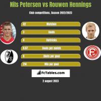 Nils Petersen vs Rouwen Hennings h2h player stats