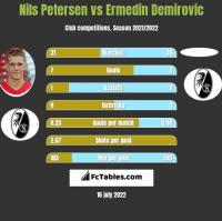 Nils Petersen vs Ermedin Demirovic h2h player stats
