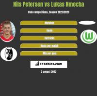 Nils Petersen vs Lukas Nmecha h2h player stats