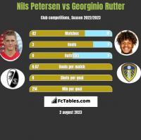 Nils Petersen vs Georginio Rutter h2h player stats