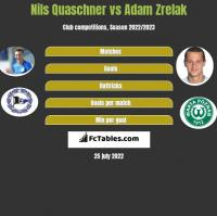 Nils Quaschner vs Adam Zrelak h2h player stats