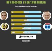 Nils Roeseler vs Bart van Hintum h2h player stats