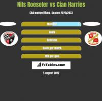 Nils Roeseler vs Cian Harries h2h player stats