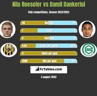 Nils Roeseler vs Damil Dankerlui h2h player stats