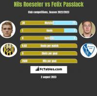 Nils Roeseler vs Felix Passlack h2h player stats