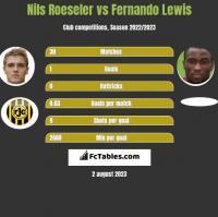 Nils Roeseler vs Fernando Lewis h2h player stats
