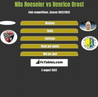 Nils Roeseler vs Henrico Drost h2h player stats