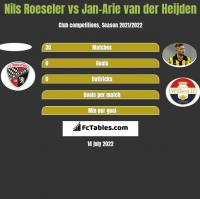 Nils Roeseler vs Jan-Arie van der Heijden h2h player stats