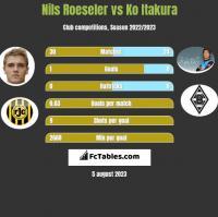Nils Roeseler vs Ko Itakura h2h player stats