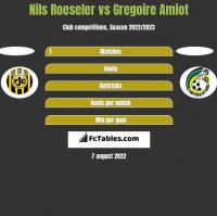 Nils Roeseler vs Gregoire Amiot h2h player stats