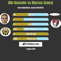 Nils Roeseler vs Marcos Senesi h2h player stats