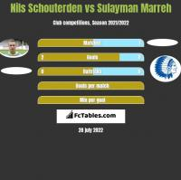 Nils Schouterden vs Sulayman Marreh h2h player stats