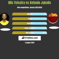 Nils Teixeira vs Antonio Jakolis h2h player stats