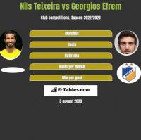 Nils Teixeira vs Georgios Efrem h2h player stats