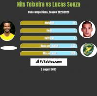 Nils Teixeira vs Lucas Souza h2h player stats