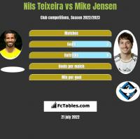 Nils Teixeira vs Mike Jensen h2h player stats
