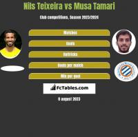 Nils Teixeira vs Musa Tamari h2h player stats