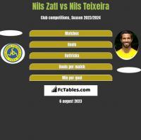 Nils Zatl vs Nils Teixeira h2h player stats