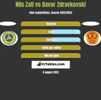 Nils Zatl vs Davor Zdravkovski h2h player stats